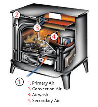 Primary-air